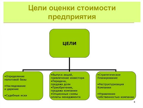 Центр оценки и управления недвижимостью самара
